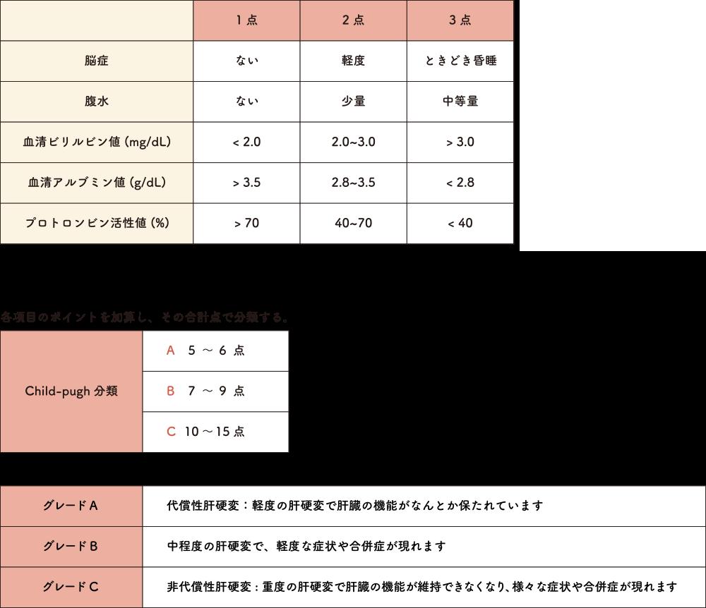 Child-Pugh(チャイルド・ピュー)分類 表