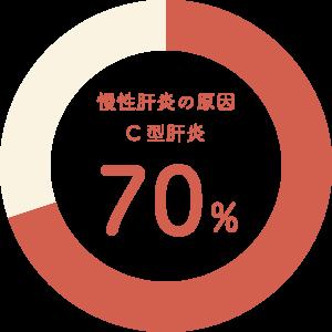 慢性肝炎の原因 C型肝炎70パーセント